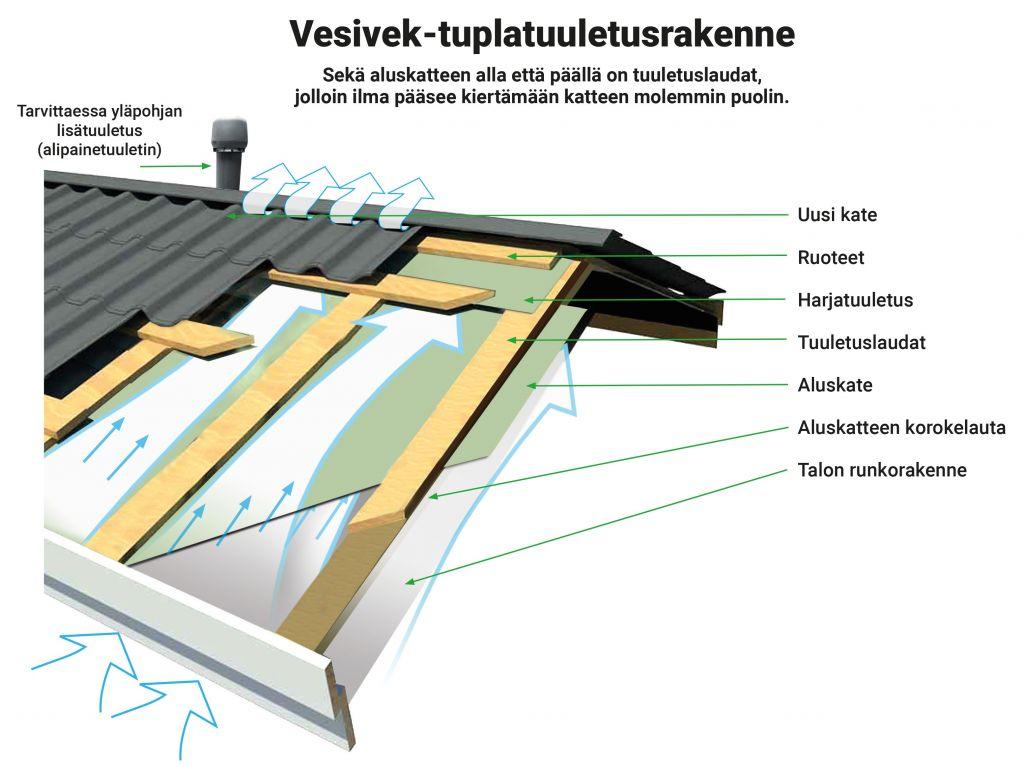 Vesivek-tuplatuuletusrakenne